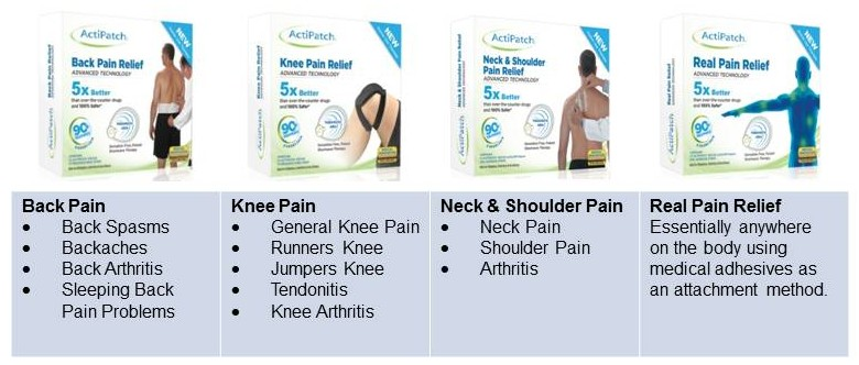 ActiPatch Pain Relief Applications