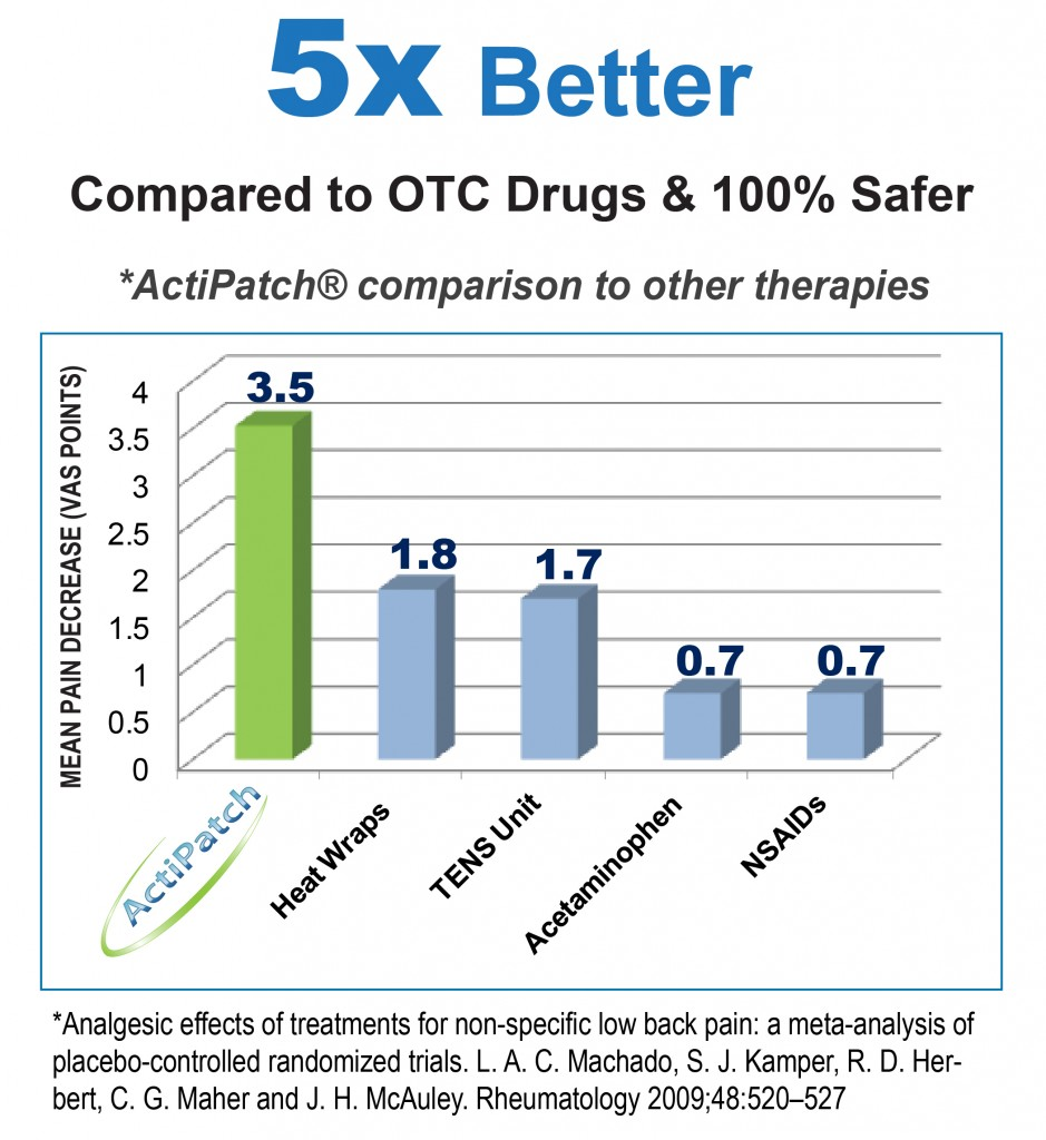 ActiPatch Pain Relief compared to other therapies