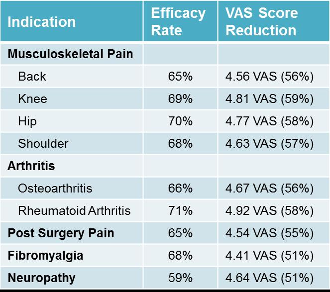 ActiPatch UK Survey VAS Table 12-14-15