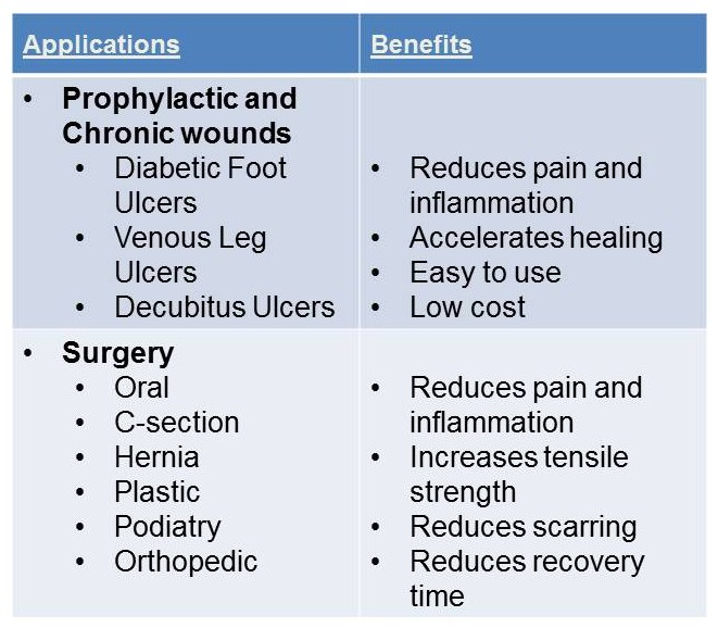 RecoveryRx Applications and Benefits