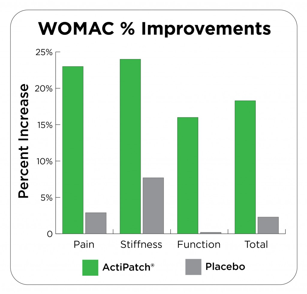 ActiPatch Osteoarthritis Study WOMAC Improvements Chart 12-24-15-01