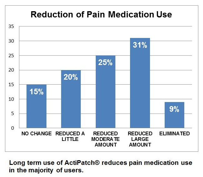 ActiPatch Reduction in Medication Use