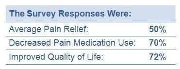 ActiPatch Survey Responses