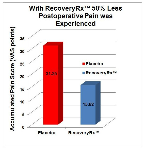 RecoveryRx Postoperative Graph